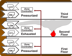 A diagram used for smoke control system testing
